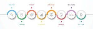 MoxDog Media Designs Process